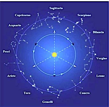 l'asse Gemelli-Sagittario nello Zodiaco